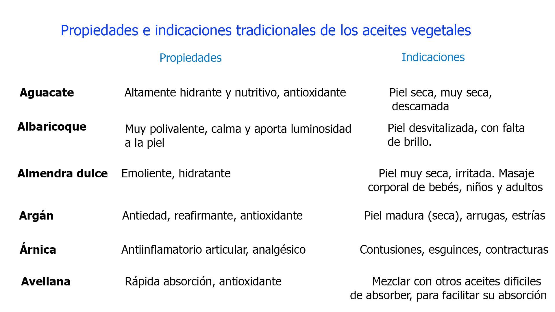 Descripción de las propiedades e indicaciones clave de los aceites vegetales